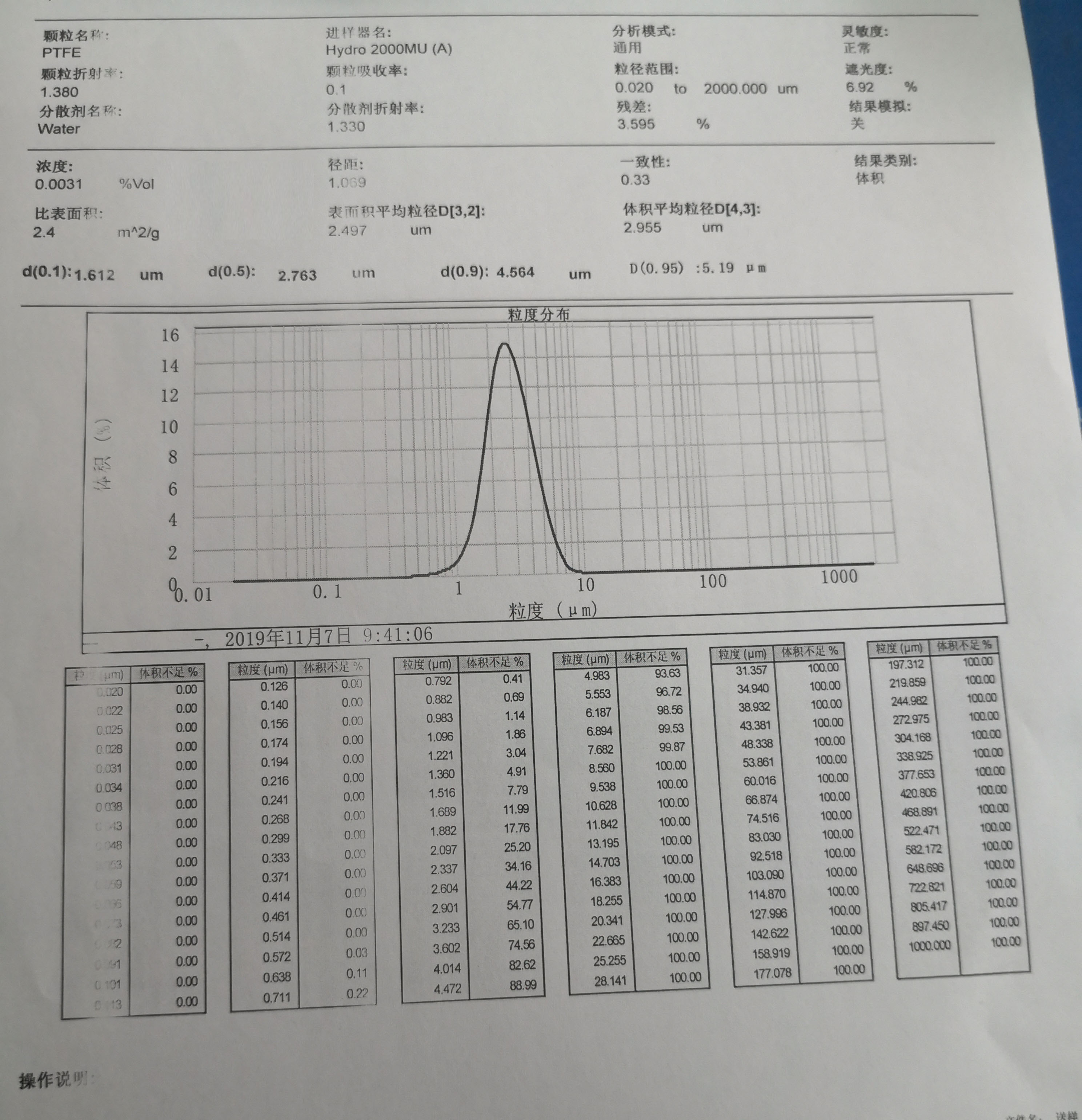 Particle Size Distribution Chart of PTFE Micropowder TPD-503SA