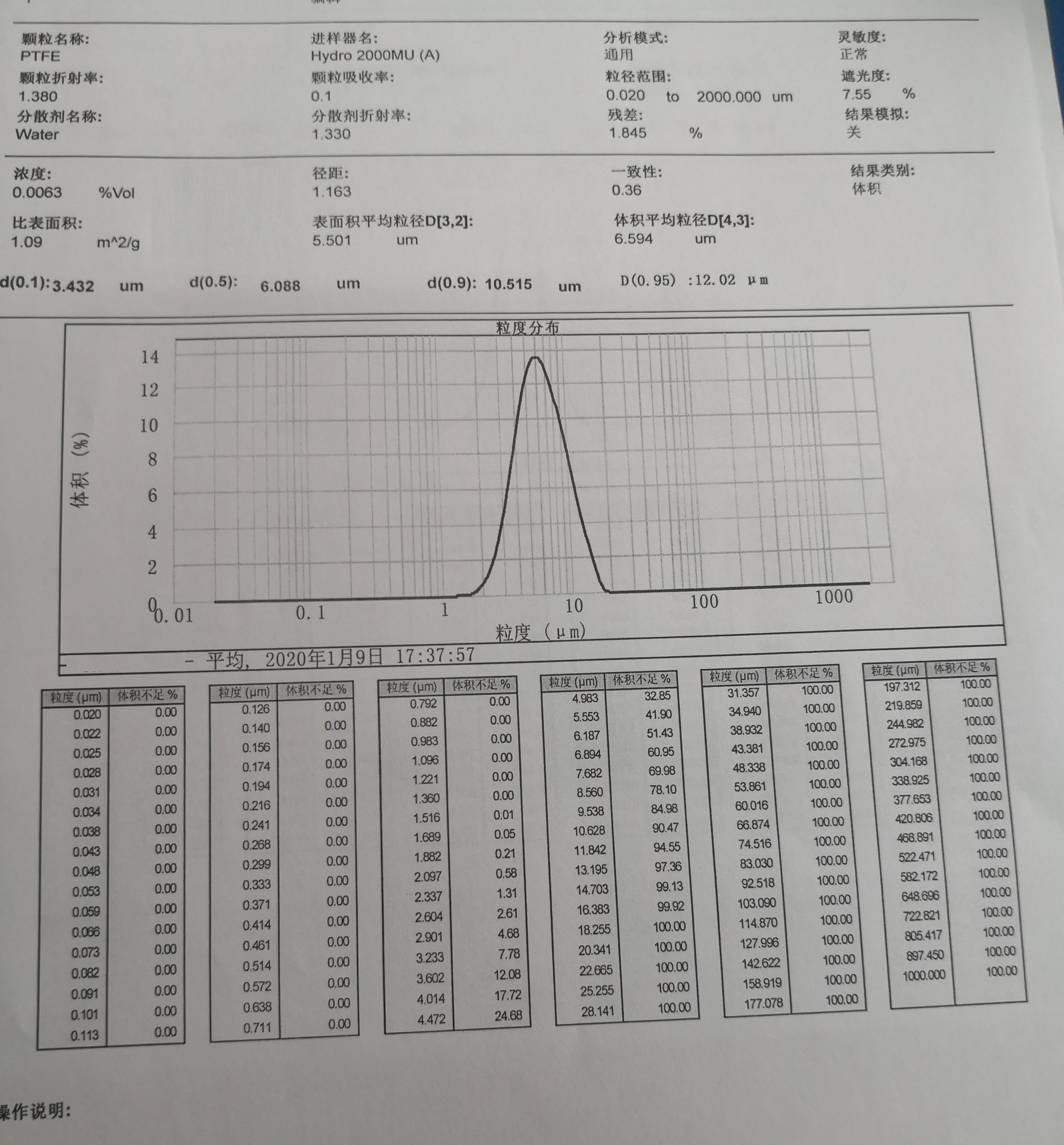 Particle Size Distribution Chart of PTFE Micropowder TPD=508SA