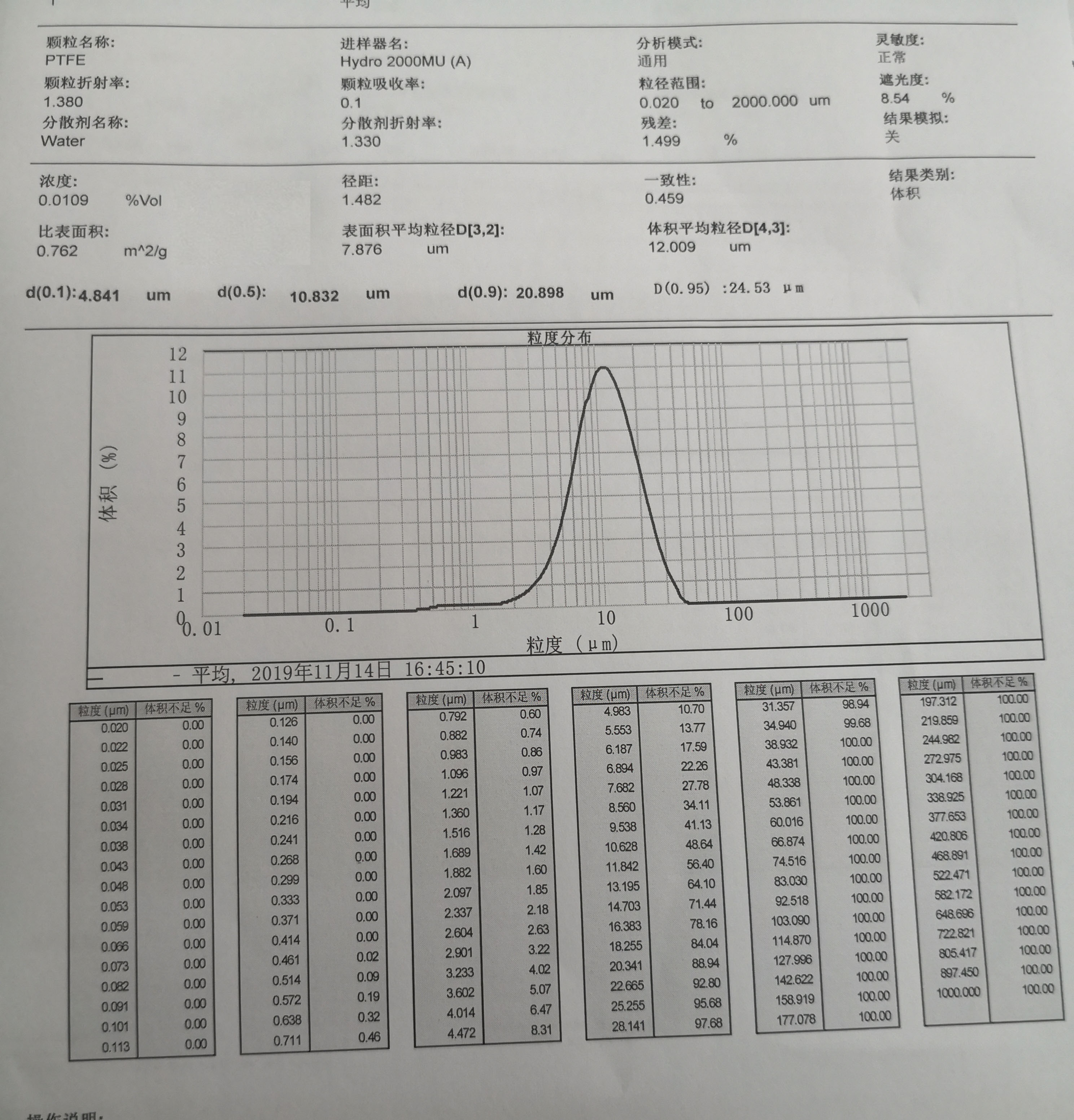 Particle Size Distribution Chart of PTFE Micropowder TPD-512SA